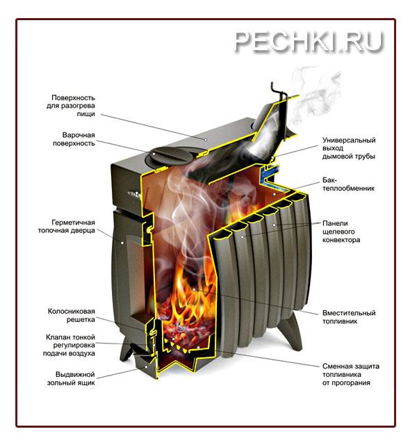 Печь отопительная огонь батарея-5б с теплообменником расчет компенсаторов теплообменников из титана