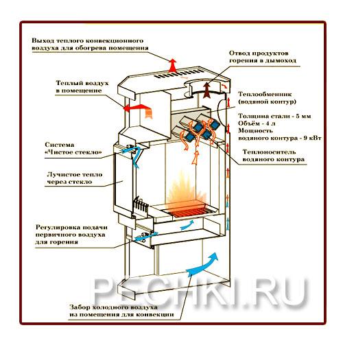 Мощность водяного контура: 9 кВт.  Материал теплообменника: сталь 5 мм.