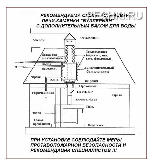 схема установки печи для бани БРЕНЕРАН с дополнительным баком для воды.